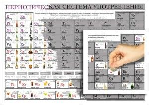 Периодическая система (таблица) употребления